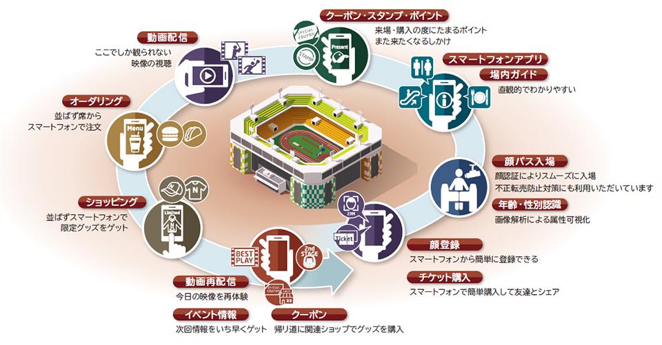 感動で沸かせる。体験で盛り上げる。スポーツ施設の新たな魅力とは。~来場者も、施設運営者も喜ぶ、NEC「スタジアムソリューション」~ブラジルのスタジアムに安全で快適な空間を提供!スタジアムソリューション日本バレーボールリーグ機構、新生Vリーグへの転換に伴いNECの集客施設価値向上ソリューションを活用したVアプリの提供を開始Smart VenueCX